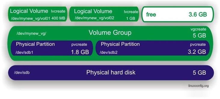 Logical Volume Manager - Tutorial Scenario