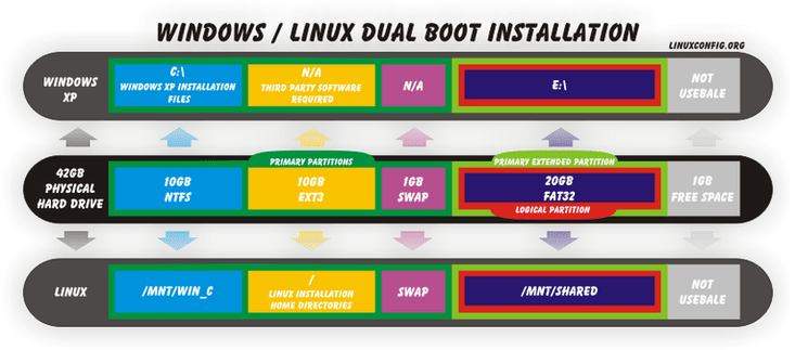 How to dual boot Windows XP and Ubuntu Linux