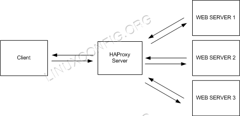 HAProxy Architecture