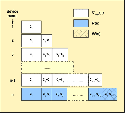 Graphical representation of quantities