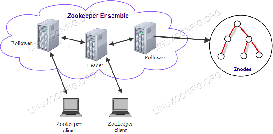 Zookeeper Architectural Overview