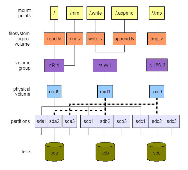 Choosing the right Linux File System Layout using a Top
