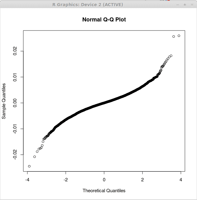 qq plot in gnu r 2