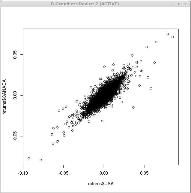 example scatter plot GNU R