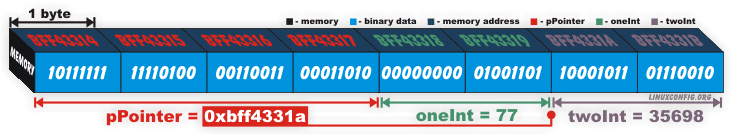 C++ pointer example diagram