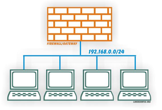 Multiple internal hosts use one external interface