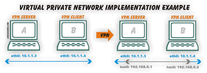 Virtual Private Network implementation example