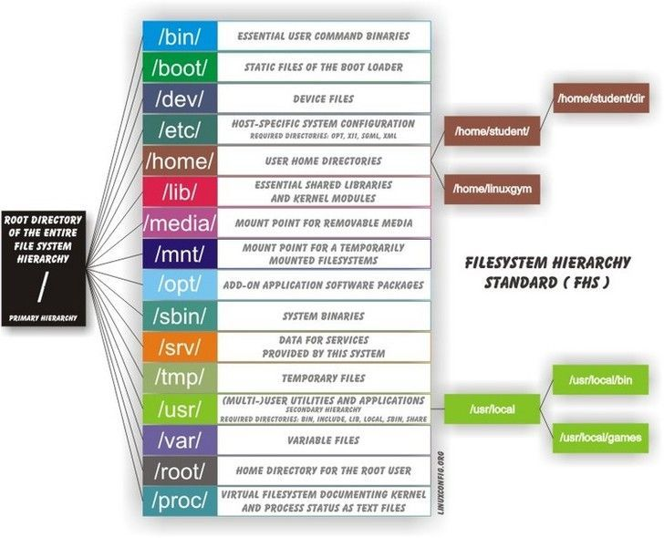 Linux FileSystem Hierarchy Standard