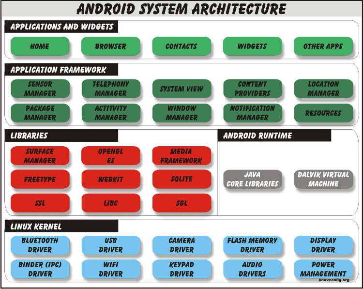 Android system architecture