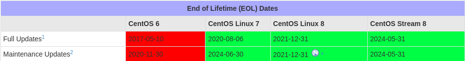 End of Lifetime (EOL) Dates