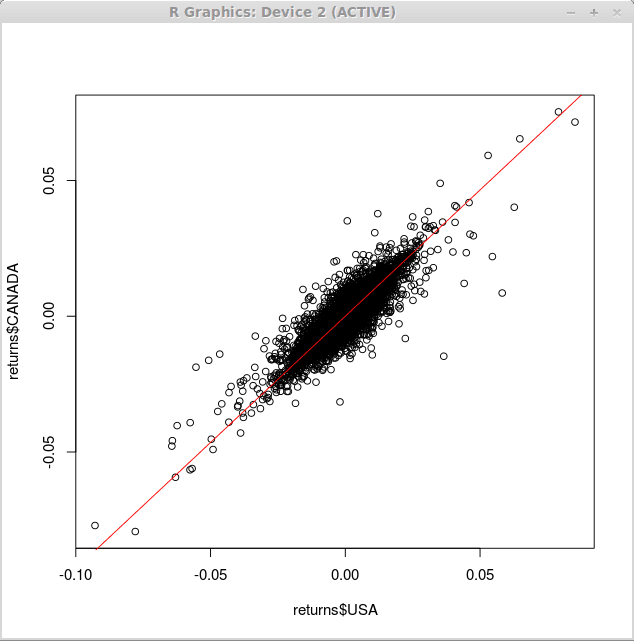 scatter graph with regression line gnu R