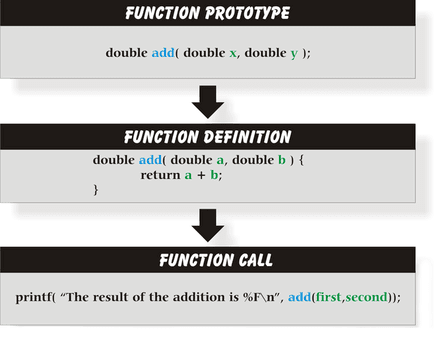 C function prototype, definition,call