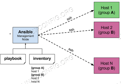 Ansible Architecture