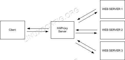 HAProxy Architecture