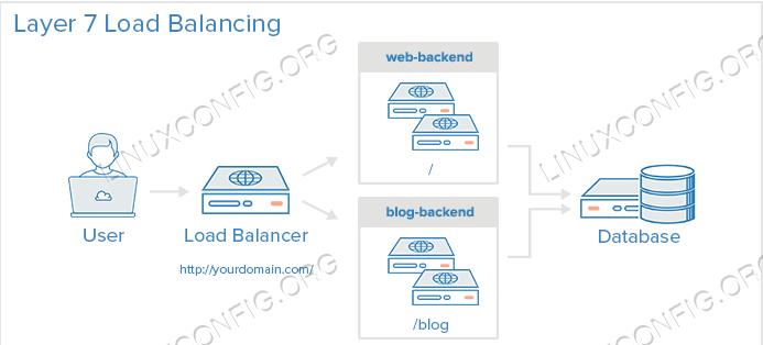 Layer 7 Load Balancing