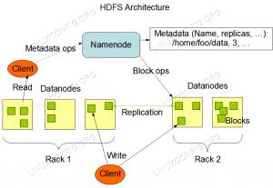 HDFS Architecture