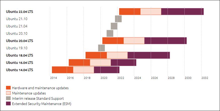 Ubuntu Update support cycle