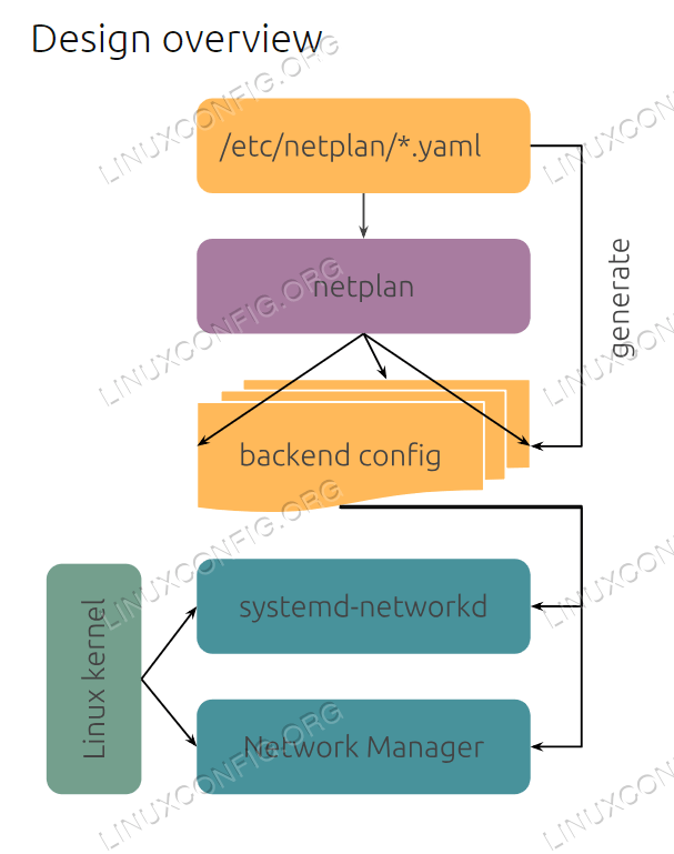 Netplan design overview