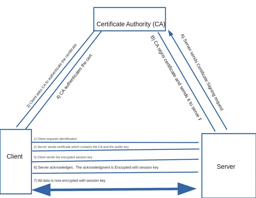 SSL TLS Certificate authentication handshake